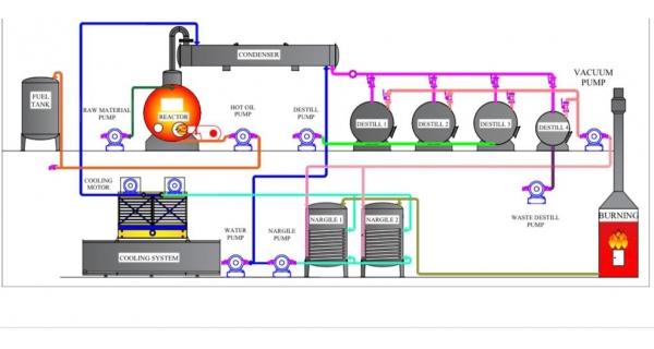 Atık Madeni Yağ Geri Dönüşüm Makinesi