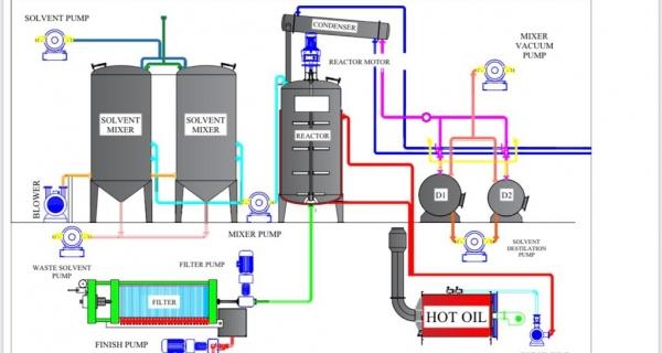 Motor Yağ Üretim Tesisi Kurulumu